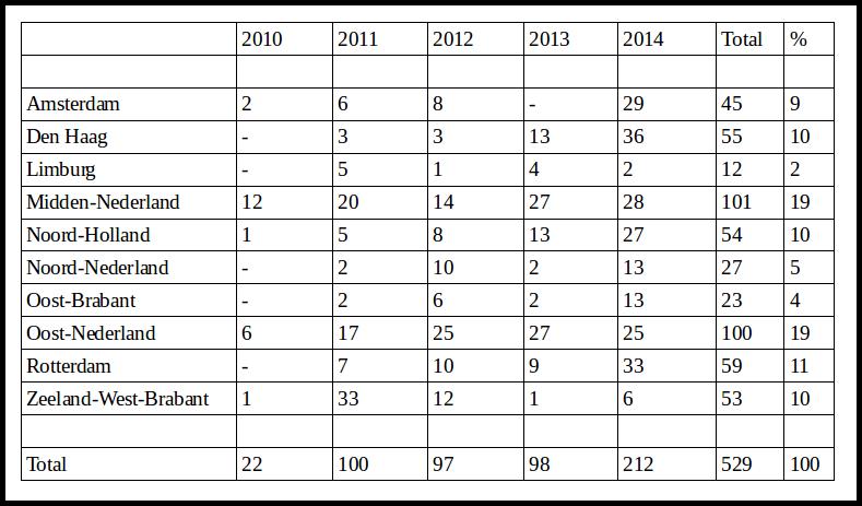 Table 3 - Number of arrests