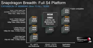 Qualm Announced 8 New Snapdragon S4 Processors