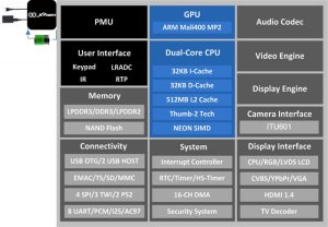 AllWinner Publishes A31 and A20 Processors Details