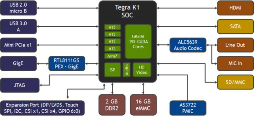 diagram tegra 3 block file fn56542 Aakash Tablet $192 nvidia jetson tk1 development