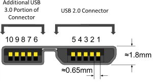 USB 30 Connectors and Receptacles Explained
