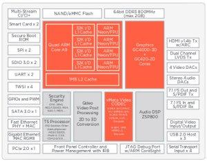Marvell Announces Quad Core ARMADA 1500 PRO 4K STB SoC