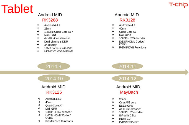 New Rockchip processors coming to low-cost tablets this year