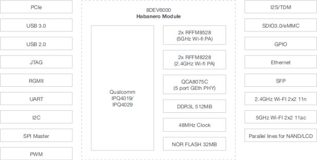 Habanero Block Diagram
