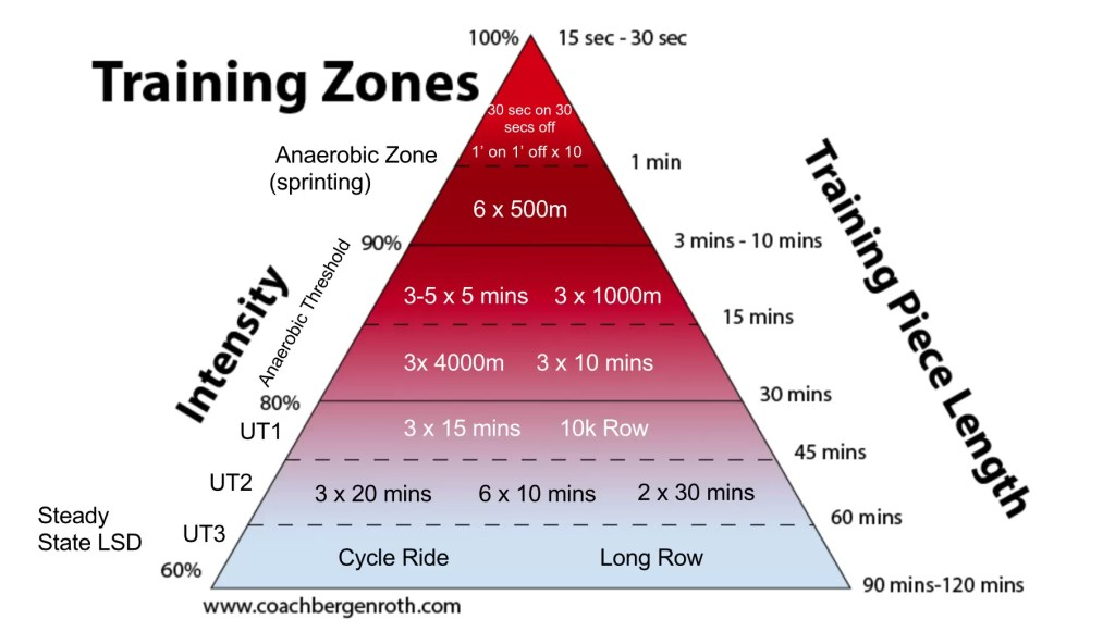 Are You Training In The Correct Zone Rowing Coaching