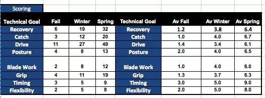 Rowing Technique Table Rowing Data Graphs