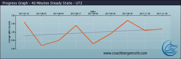 Rowing Graph