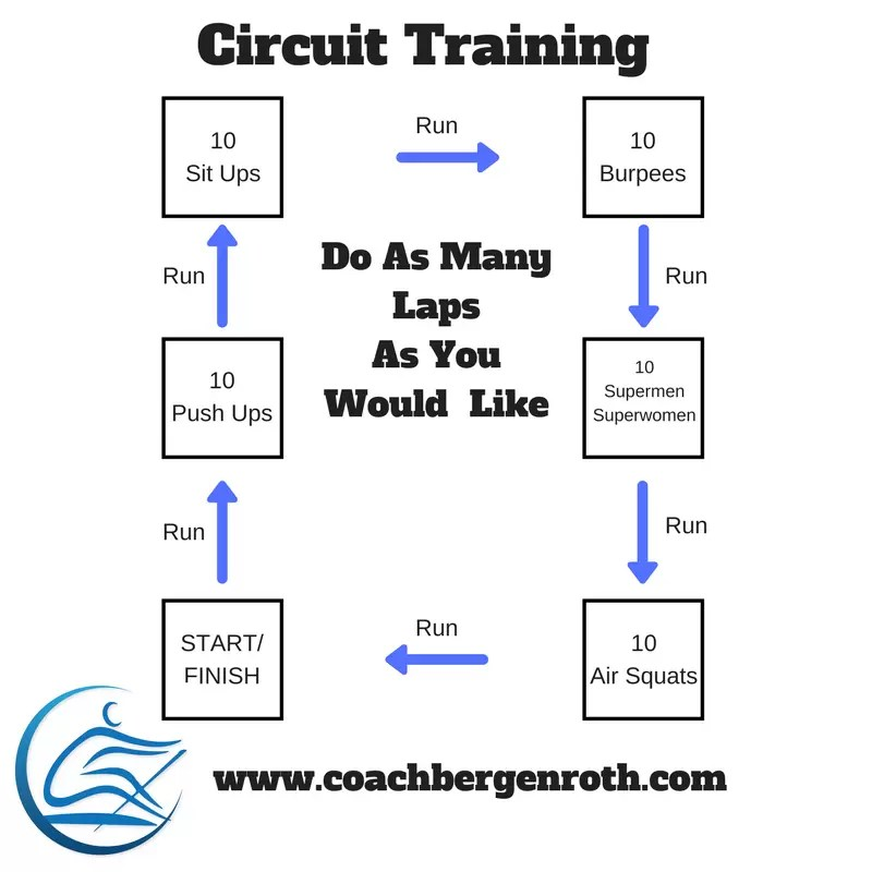 why circuit training should be a part of your training program