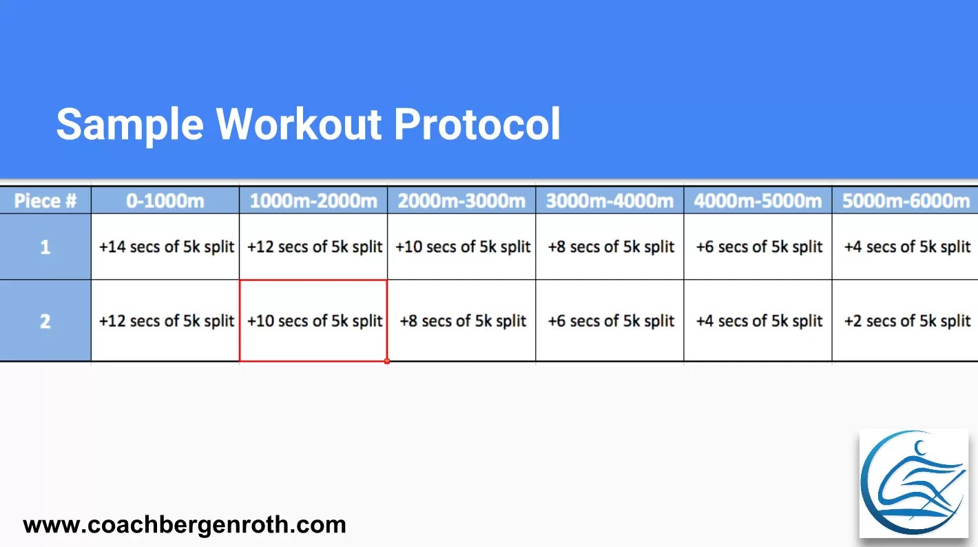 Rowing Training Plan 5k Ergo Test Pacing