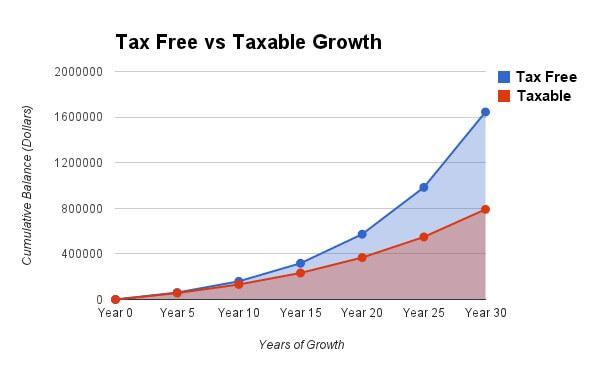 graph taxable vs non taxable growth coach carson