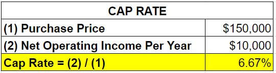chart of cap rate example