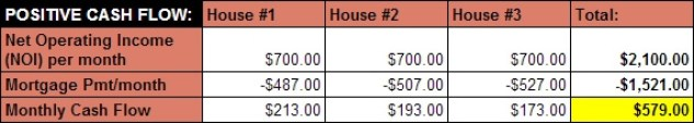 Snowball Plan - income from 3 houses