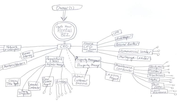 Rental Business Mindmap - Team Roles - 8-17-2015