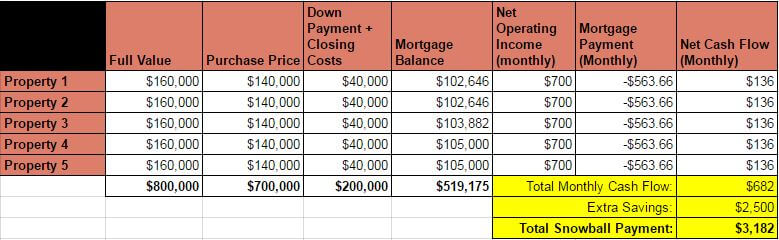 Snowball Debt Plan - Rental Income