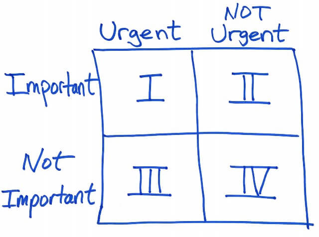 The Urgent Amp Important How To Take Control Of Your Time
