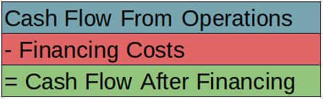cash flow after financing - formula