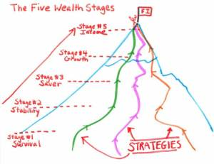 Routes up the Financial Mountain - Real Estate Strategy