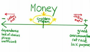 diagram of the golden mean of money with excesses like greed, over-consumption, and lack of purpose and the deficiencies like dependence, lack of choices, and inefficiency