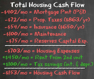 House Hack #1 - Housing Cash Flow - Housing Battle - Dream Home vs House Hacking