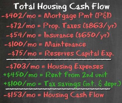 House Hack #1 - Housing Cash Flow - Housing Battle - Dream Home vs House Hacking