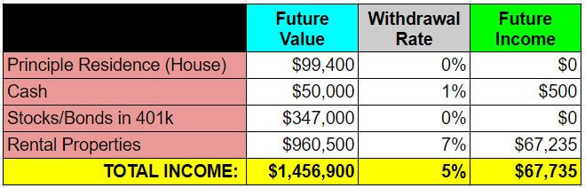 retire real estate investing - example 2 - future income