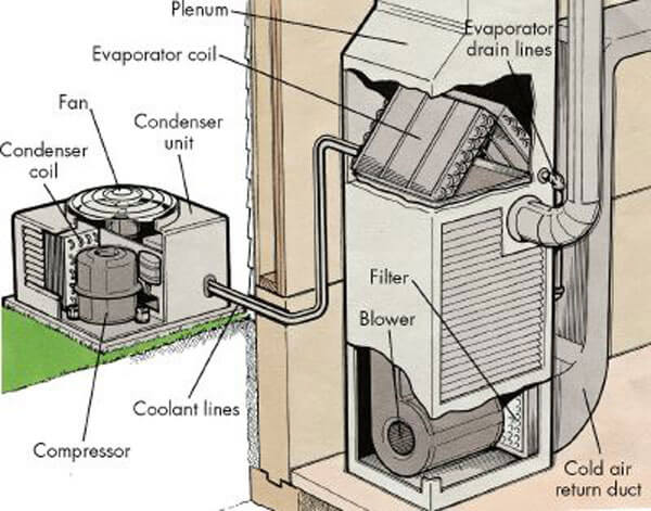 The Ultimate Guide to HVAC Systems For Rental Properties