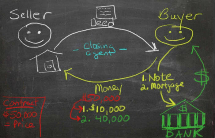 diagram of real estate closing with traditional bank financing - Seller Financing and Owner Financing