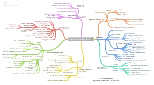 Landlording 101 - mindmap