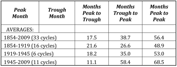 chart of business cycle length - How to Be a Flexible Investor & Profit In Any Real Estate Market