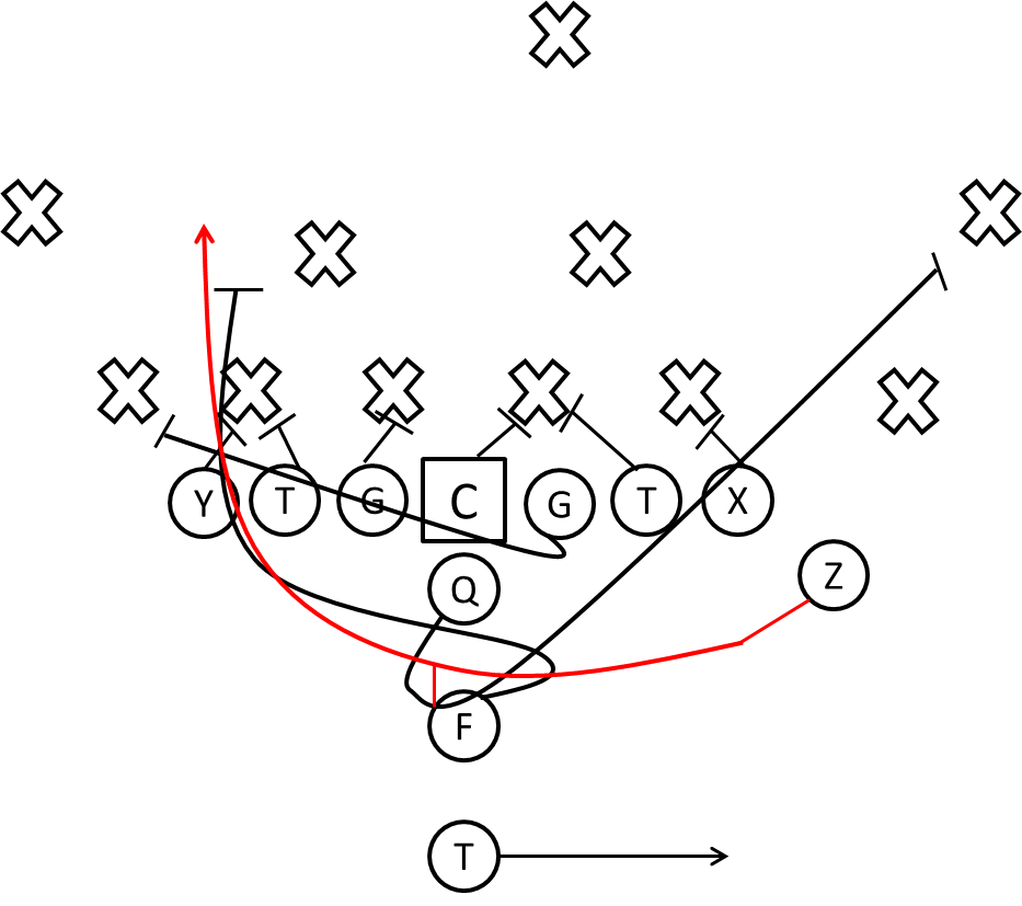 Youth Football Plays - Coaches-Clinic.com