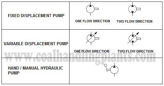 Pump Hydraulic Circuit Symbol Wiring Diagram Services