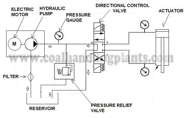 Hydraulic Branch Circuit Diagram - Electrical Work Wiring Diagram •