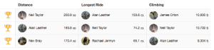 Last Weeks Strava Leaders