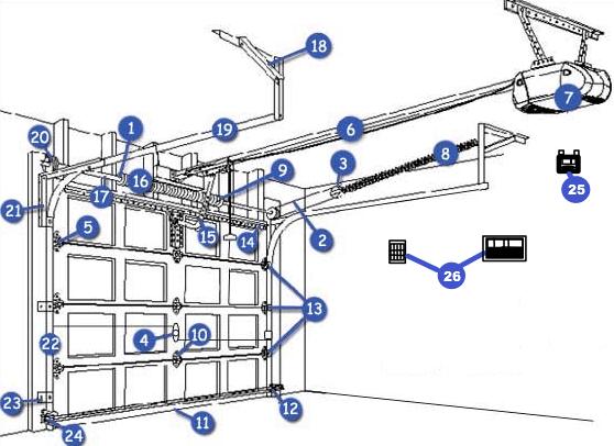 Garage Door Parts Garage Door Opener Parts