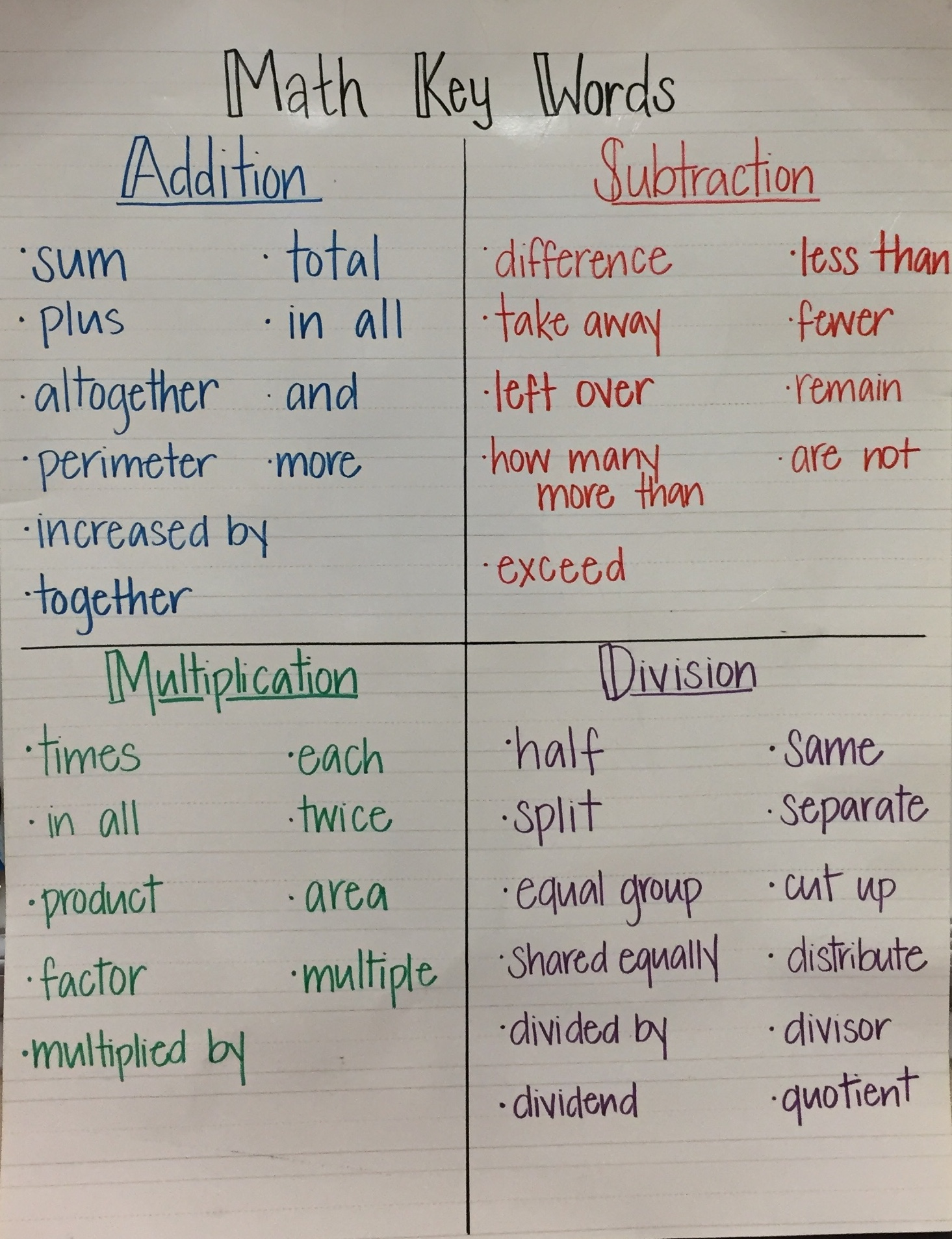 Keywords For Multiplication Word Problems
