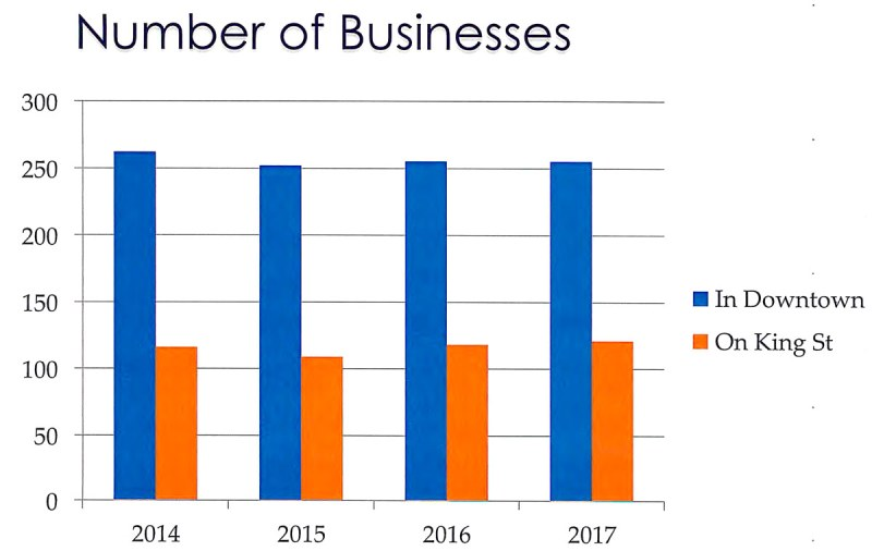 Count of Downtown Businessses