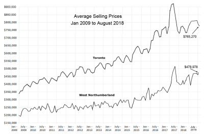 2009 to 2018 average House Prices