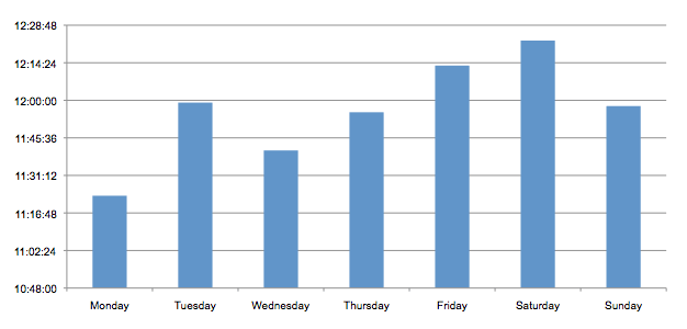Availability per Weekday