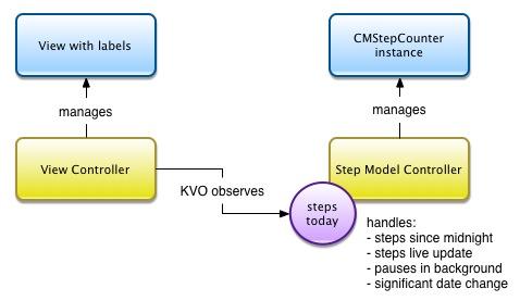 Pedometer MVC