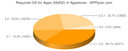 Applyzer Chart