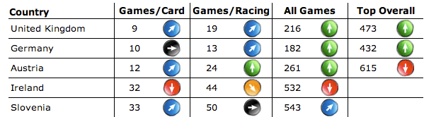 cars rankings