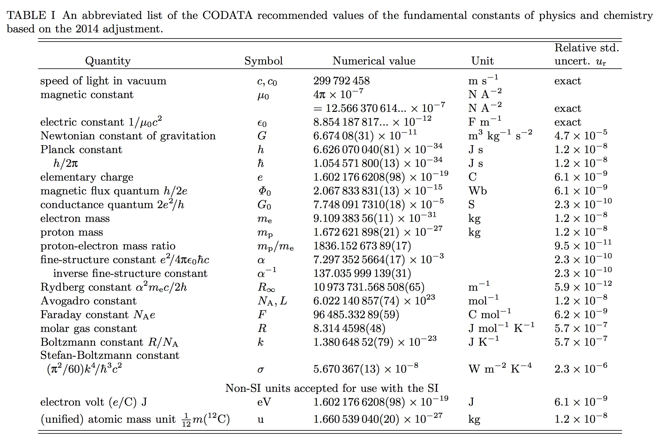 Codata Recommended Values Of The Fundamental Physical Constants