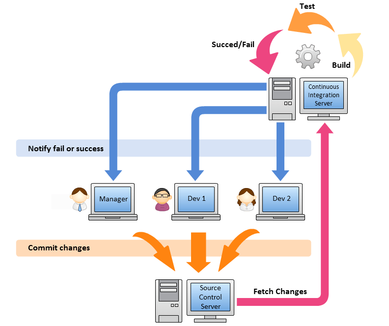 continuous integration cycle