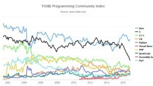 TIOBE Programming Community index