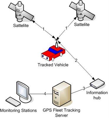 Fonctionnement d'un traceur GPS