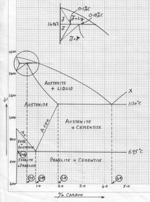 Iron Carbon Alloys  Metallurgy  Engineering Reference