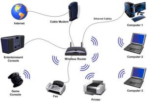 Wireless Network Technology