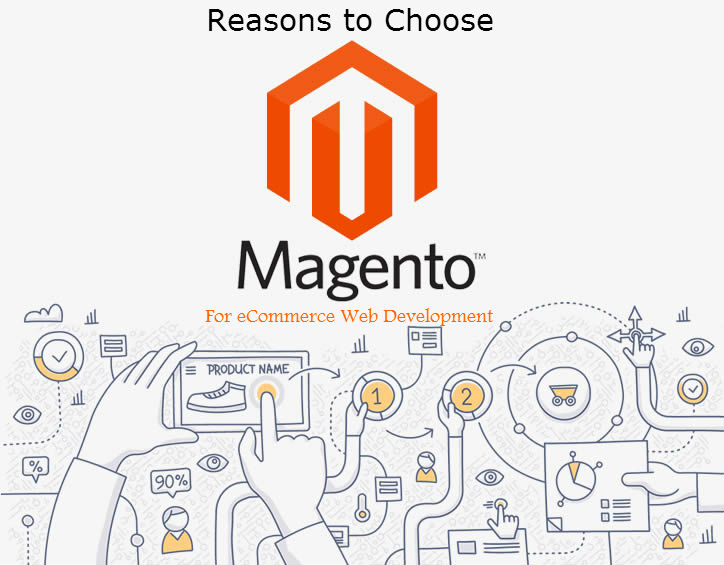 Magento eCommerce Development1