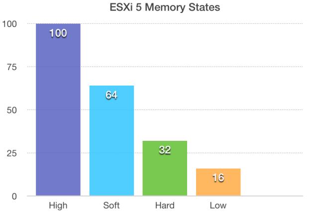 ESXi 5.x Memory state chart