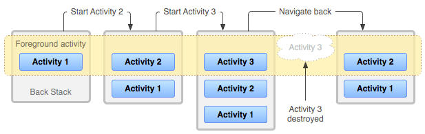 diagram_backstack